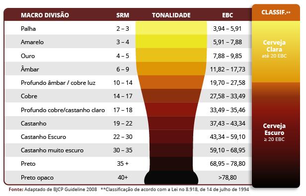 Malte para Cerveja - Insumos para Cerveja Artesanal
